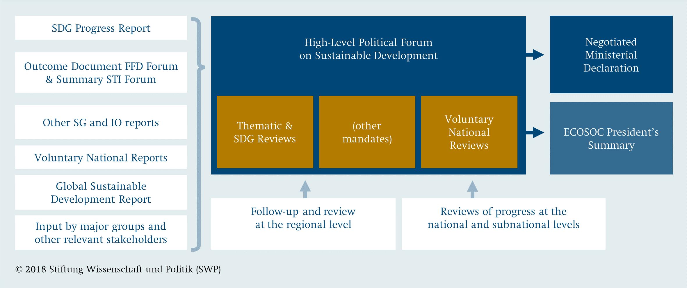 UN Reforms for the 2030 Agenda - SWP