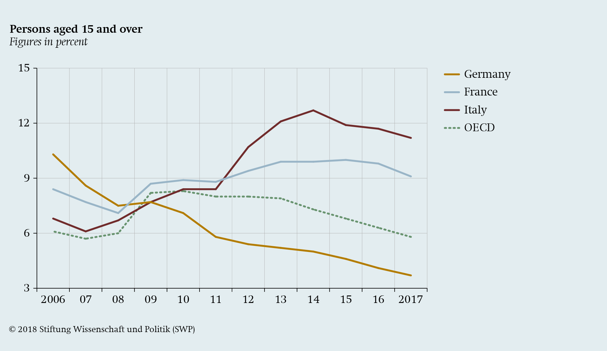 Divergence and Diversity in the Euro Area - SWP