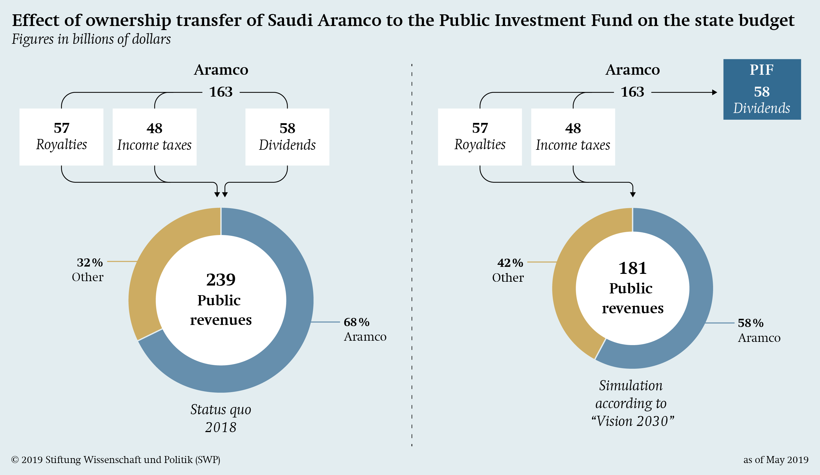 A Sovereign Wealth Fund for the Prince - SWP